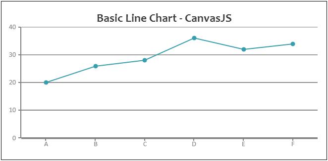 JavaScript Line Chart